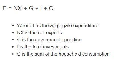 aggregate expenditure formula