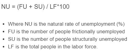 natural rate of unemployment formula