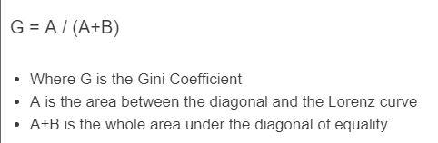 gini coefficient formula