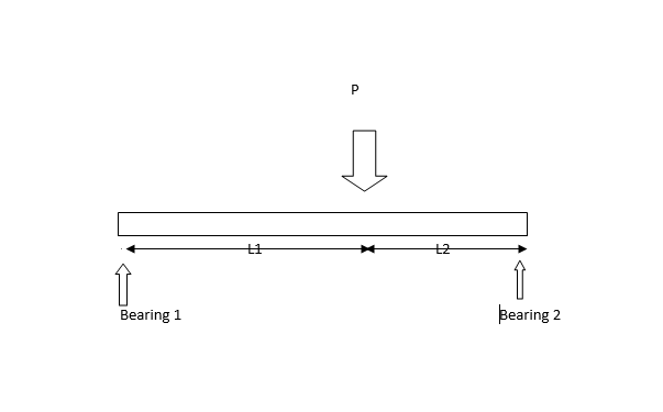 bearing load diagram
